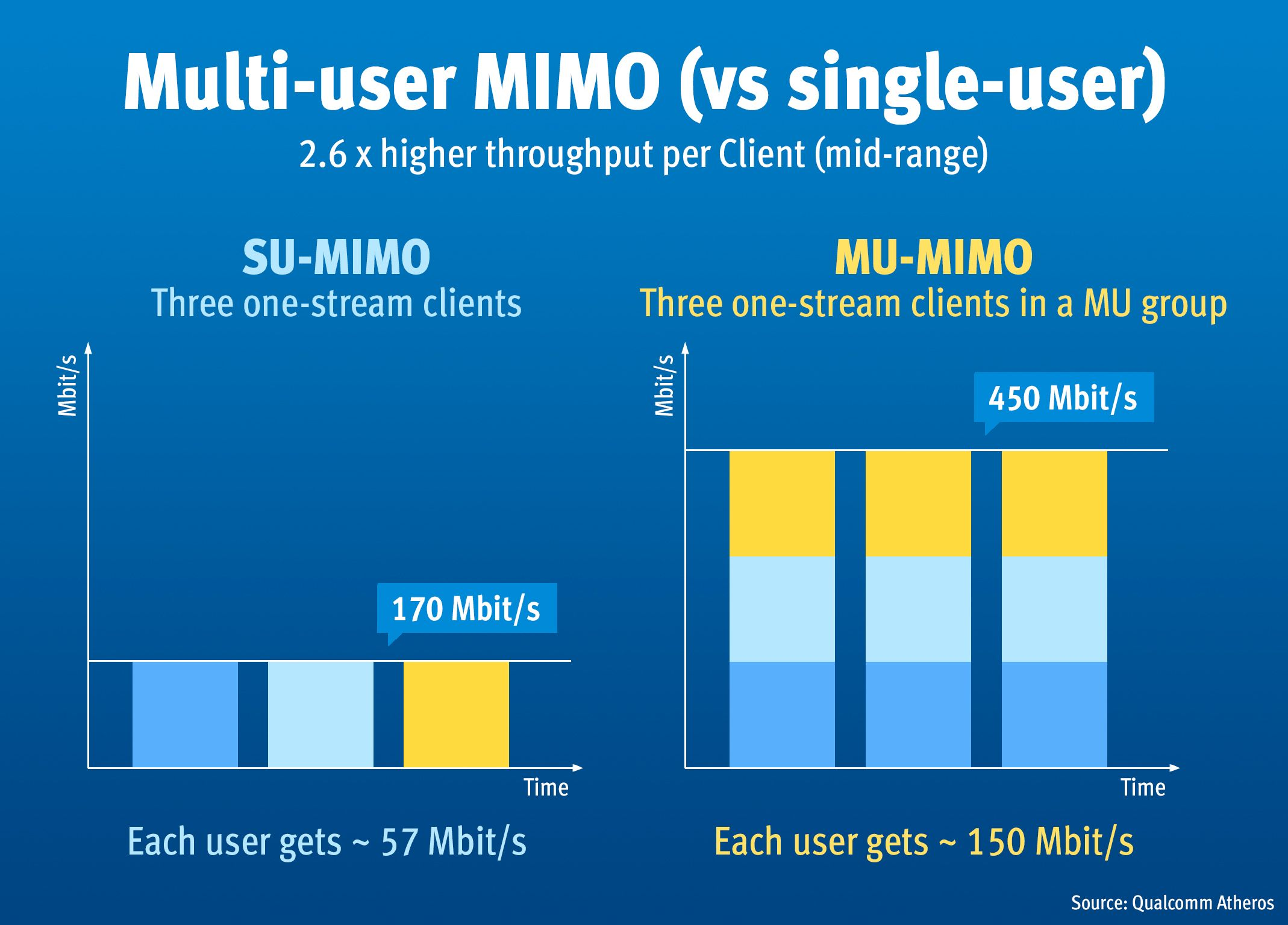 AVM Multi-User MIMO