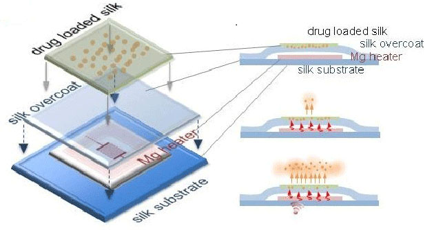 dissolving-wireless-chip-2014-11-27-01