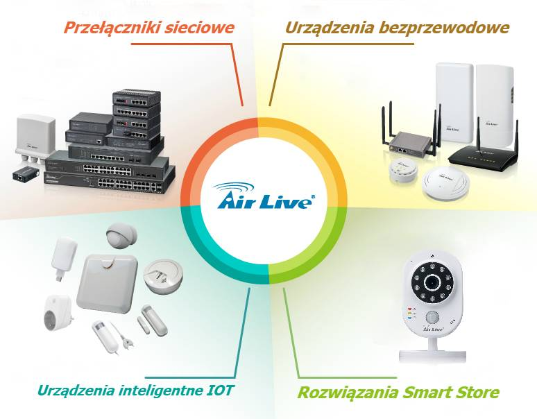 Nowe produkty AirLive