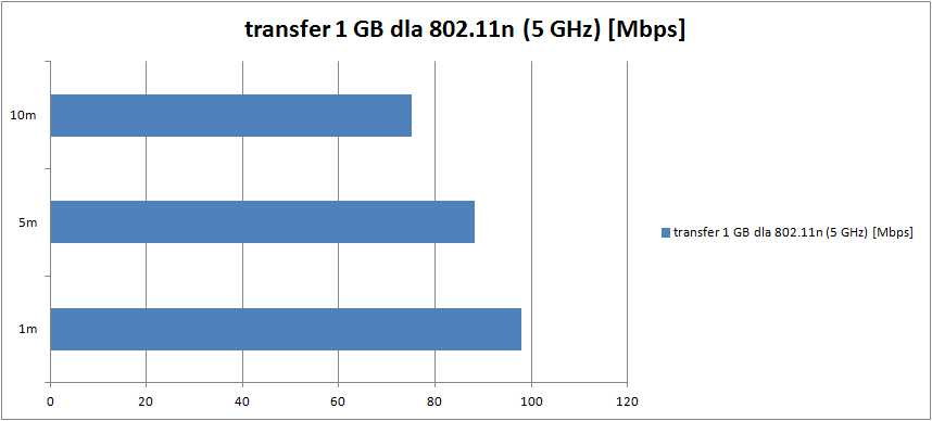 transfer-1GB-5GHz