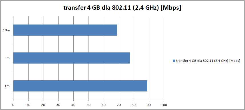 transfer-4GB-24GHz