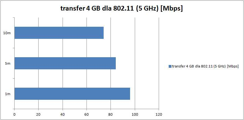 transfer-4GB-5GHz